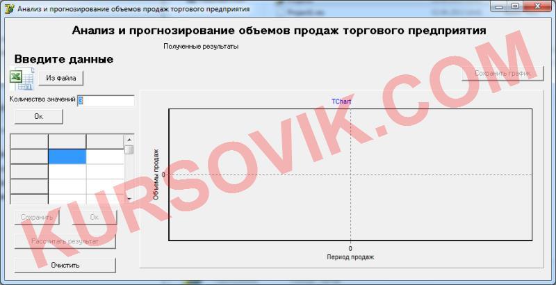 Регрессионный анализ и прогнозирование объемов продаж торгового предприятия