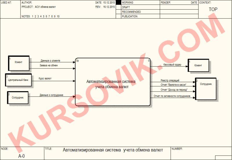 """АСУ """"Обмен валют"""" (только проектирование, программы нет) (AllFusion Process Modeler r7 + ERwin Data modeler r7)"""