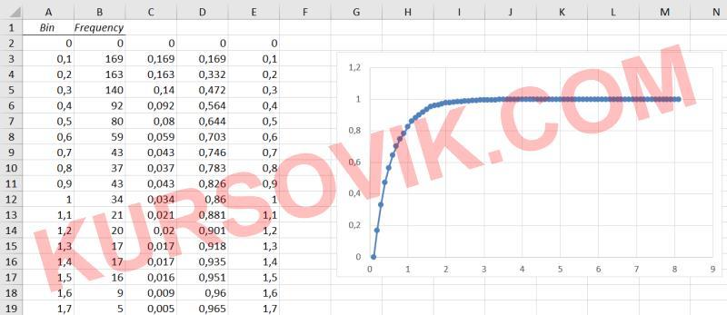 500 минут, моделирование, сервер, заявки, приём заявок, Пуассон, PIS, Poisson Inverse Sequential, обратная функция Эрланга